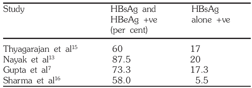 Perinatal transmission rate of HBV to children