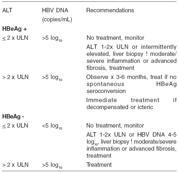 Indications for antiviral treatment