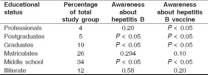 Table 2: Effect of educational status on awareness of hepatitis B and its vaccine