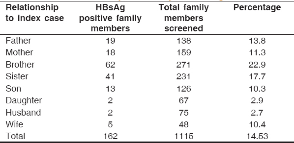 Table 2: Details of complete family screening for HBV