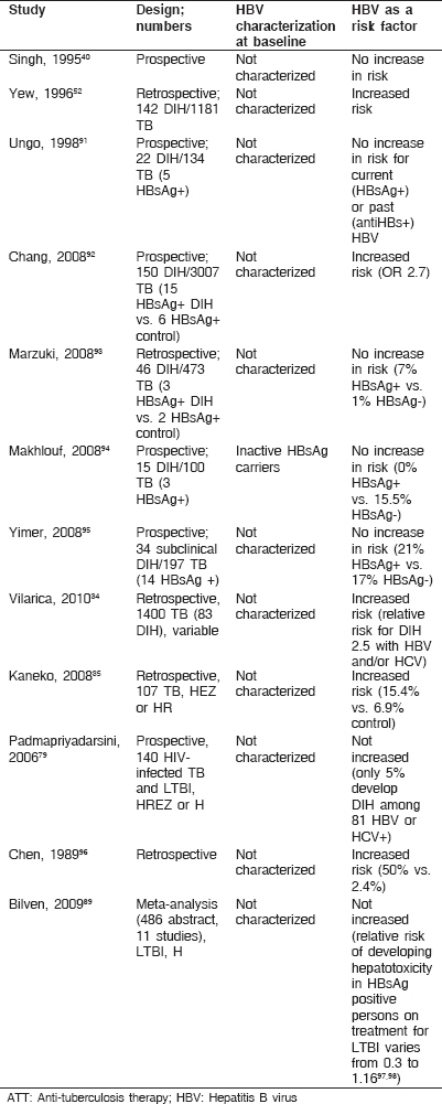Table 1: Studies to define HBV as risk factor for ATT-hepatotoxicity