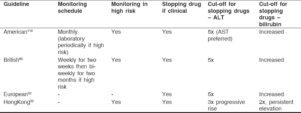 Table 3: Guidelines on monitoring and action during anti-tuberculosis therapy