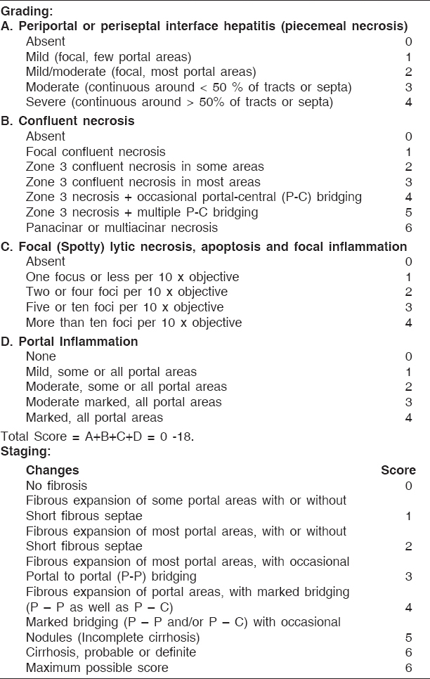 Table 5: International Liver Group Histological Activity Scoring System <sup>[44]</sup>