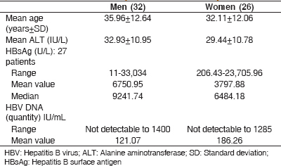 Table 3: Immune inactive phase: Gender Comparison