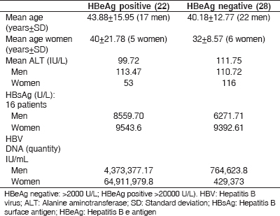 Table 4: Comparison between HBeAg positive and negative subjects with high ALT [>45 IU/L]and high HBV DNA